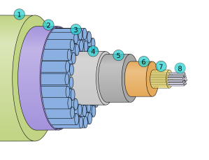 submarine cable cross-section, from wikipedia